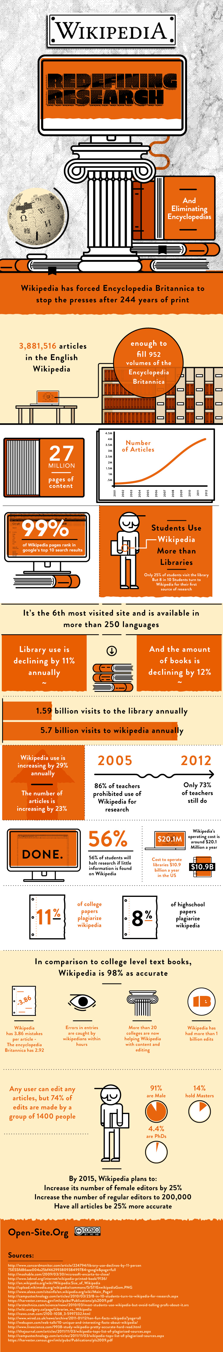 Infographic: How Search and Research is Changing
